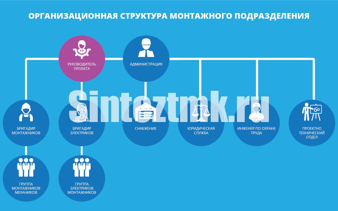 Организационная структура монтажного подразделения