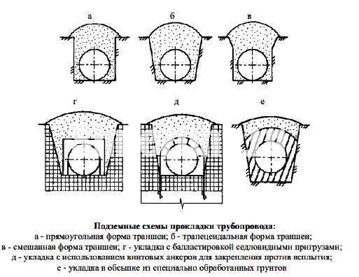 Подземные схемы прокладки