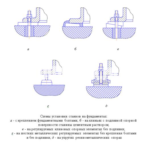 Схемы установки станков на фундаментах